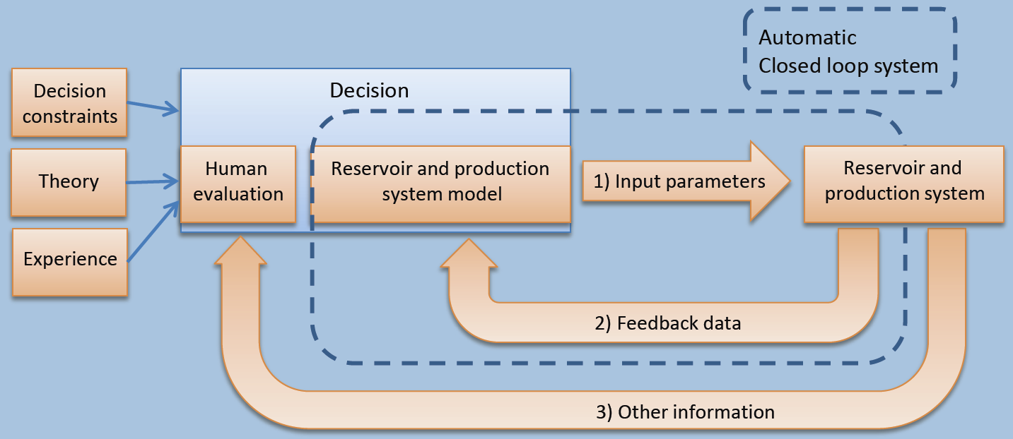 Supervised closed-loop production
