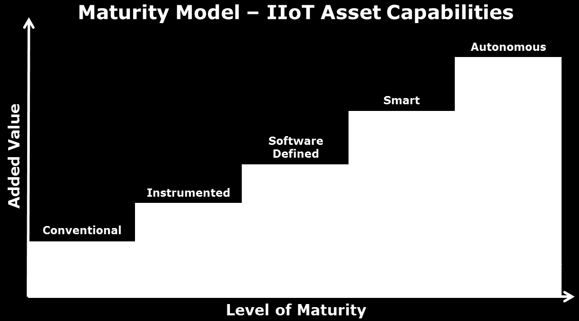 Maturity of IIoT Asset Capabilities Within the IIoT context, an industrial asset evolves in steps from being a dumb, unconnected conventional machine to an intelligent, connected machine.