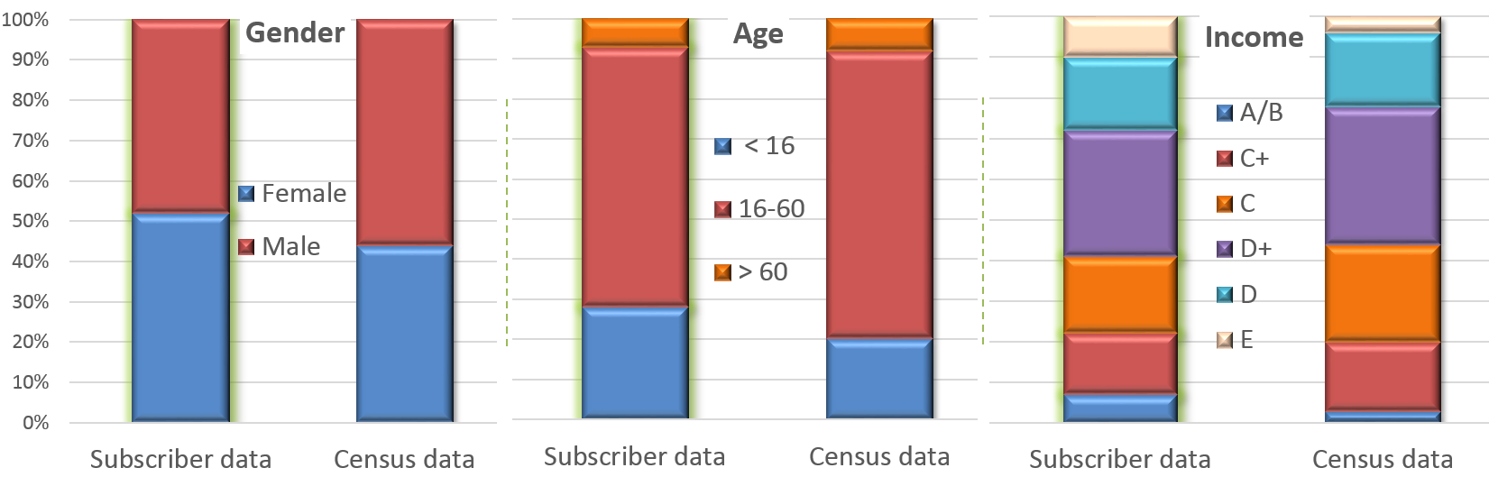 Figure 6: Representativeness of Big Data: comparison of mobile phone subscribers and population at large.
