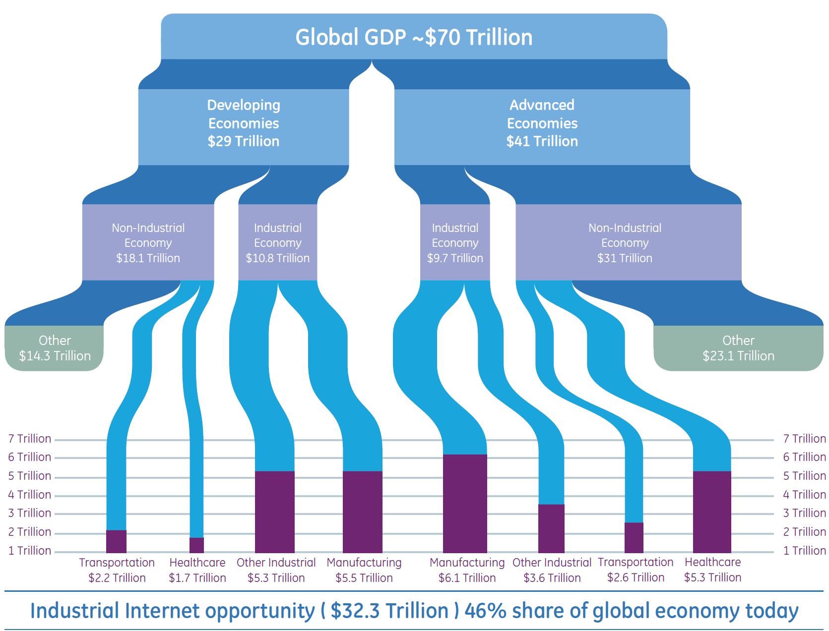 The Industrial Internet: Impacting 46% of the World s GDP From: