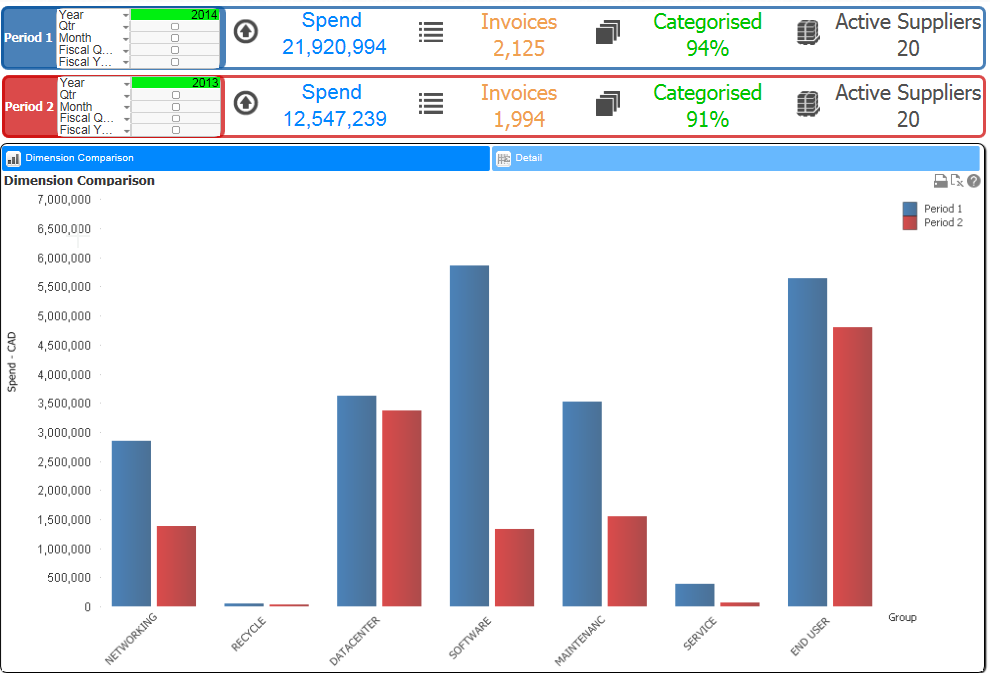 Long View Analytics Client spend dashboard: spend for