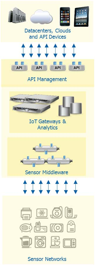 wireless sensor networks (WSNs). While most of the new deployments of WSNs have a built-in layer for API management and sensor middleware, legacy WSNs were not designed for this.