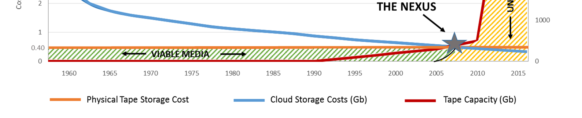 Tape Capacity vs. Cloud vs.