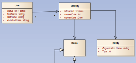 106 4.2.3 Authentication Services Figure 41: Class Diagram for Security Roles The MOOC Platform will use a SAML 2.0 or similar authentication utilizing Single Signon (SSO).