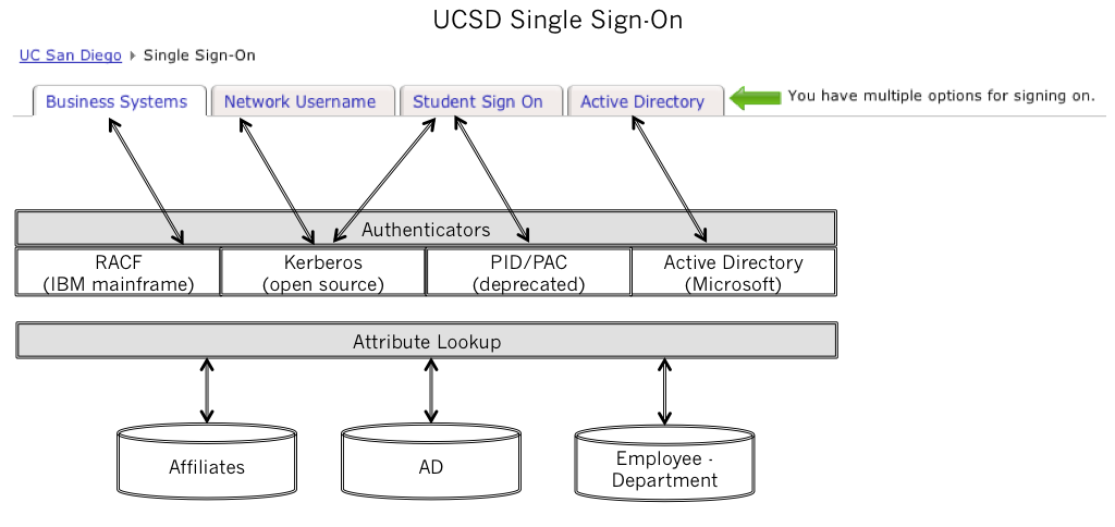 117 students including course information, financial data and personal information. UC San Diego also uses Single Sign On, a web service to deliver identity management information to the students.