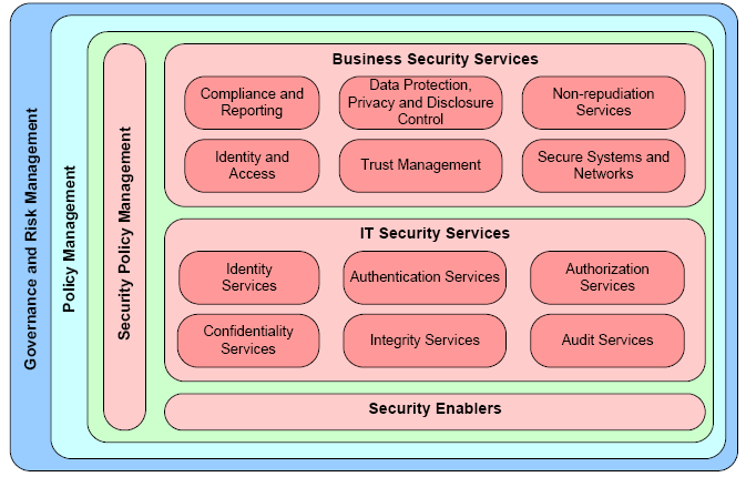 49 Figure 10: IBM SOA Security Reference Model 2.4.1 Security Services BSS /ITSS/G & P Use Case McLaughlin Service Security Concern and Description 1 BSS Compliance and Reporting 1 BSS Trust