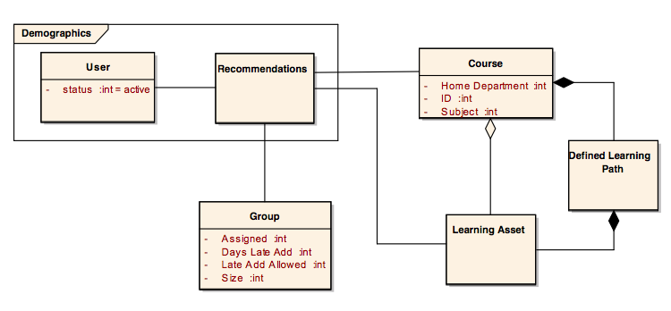 97 recommendations. The diagram also shows that courses are made of learning assets. Course attributes relate to demographics to influence recommendations for future learning opportunities.