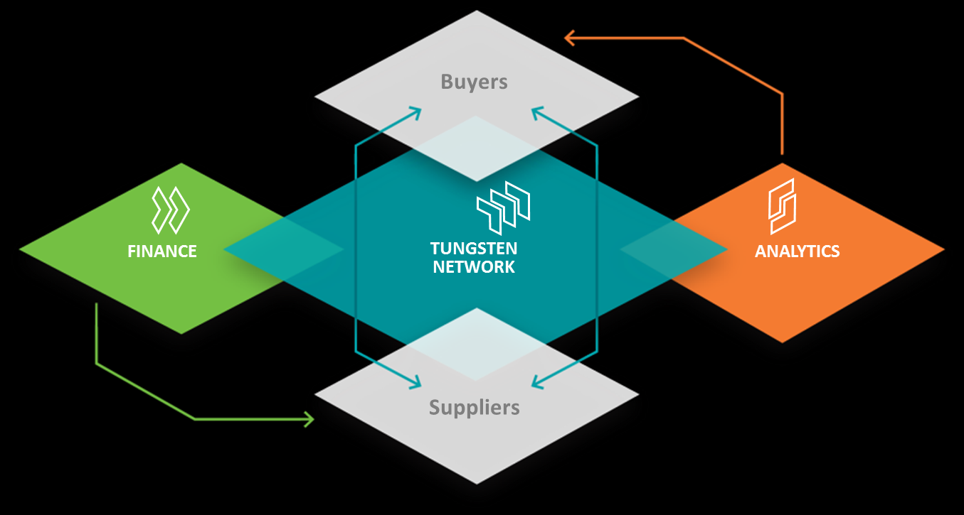 Tungsten business model Tungsten Network connects buyers to their suppliers enabling tax-compliant invoicing > 14.