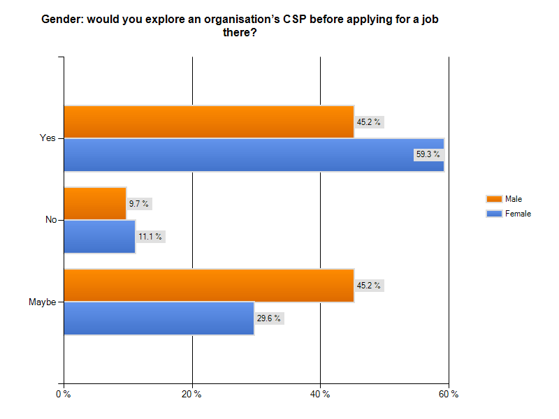 Question 18 Question 18 asked respondents if they would explore an organisation s CSP before applying for a position there. For this question the options of yes, no, and maybe were offered.
