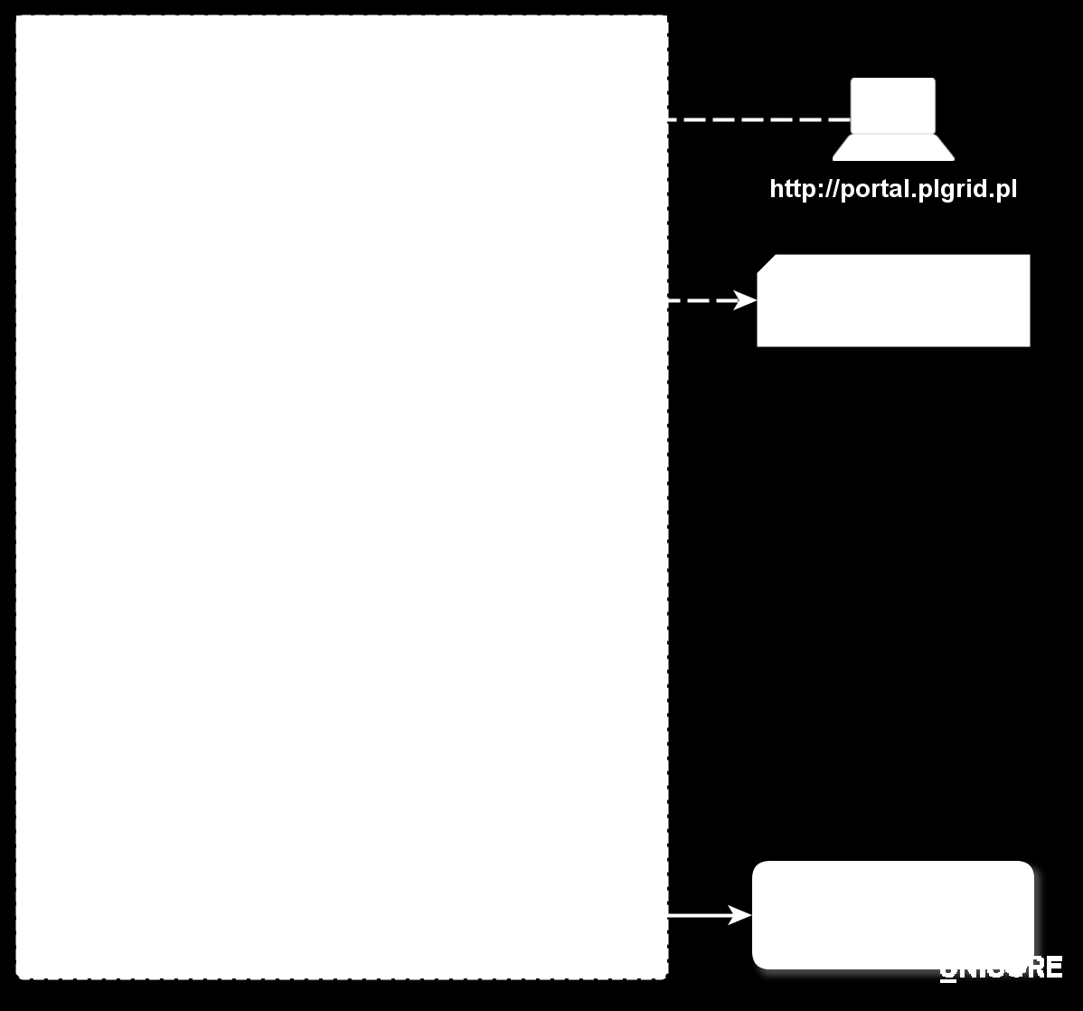 Figure 2: Schematic view of the processing of users and groups in the PL-Grid. The Scientific Coordinator can add other users to the group and has rights to remove them.