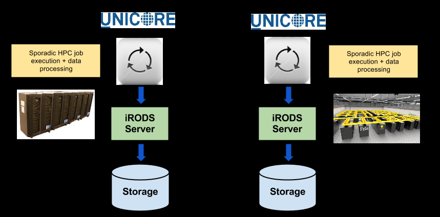 Figure 1: Schema of the UNICORE-based architecture for seismology workflows execution Adopting this architectural model data-intensive operations are executed directly on HPC resources, thus giving