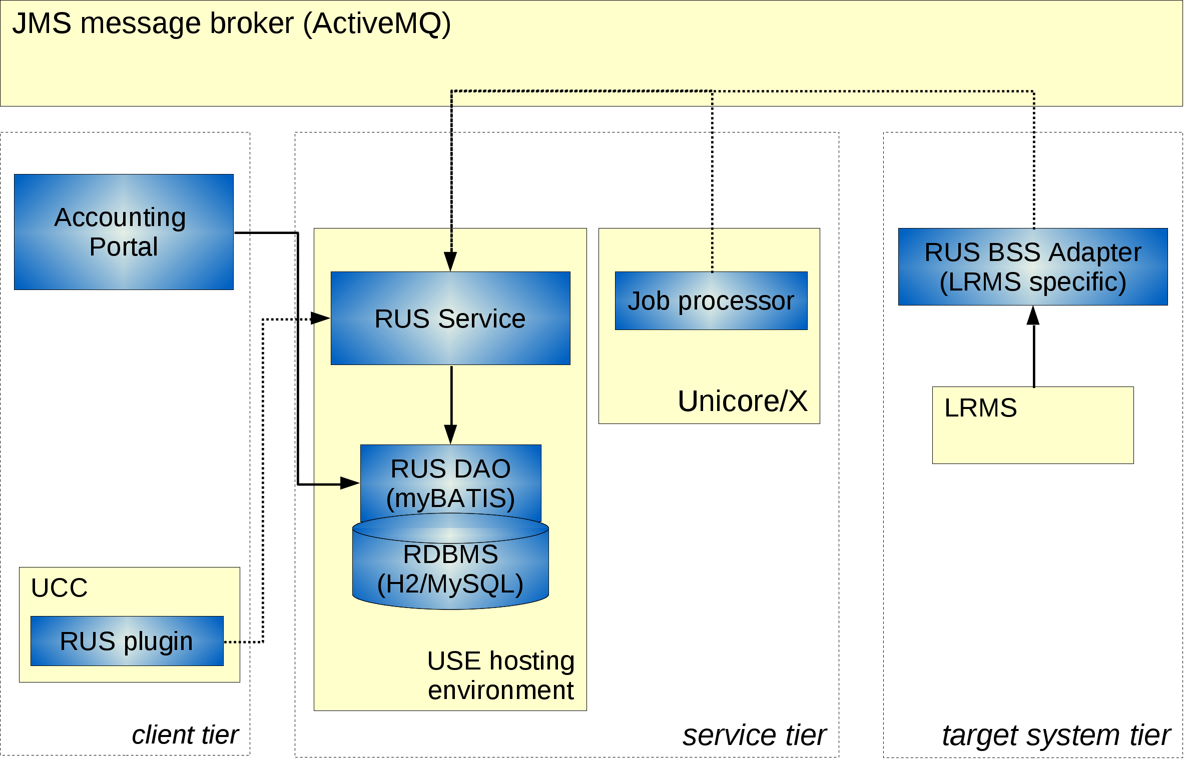 Figure 1: The architecture of the UNICORE accounting system.