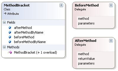 Language Features Bracket The Bracket concern defines the MethodBracket attribute (see Figure 21). It is used to declare bracket composition for a particular method it is applied to. Figure 21. Class diagram for the Bracket concern in the Hyper/Net attributes class library.