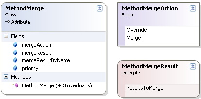 Language Features Merge The Merge concern defines the MethodMerge attribute (see Figure 22).