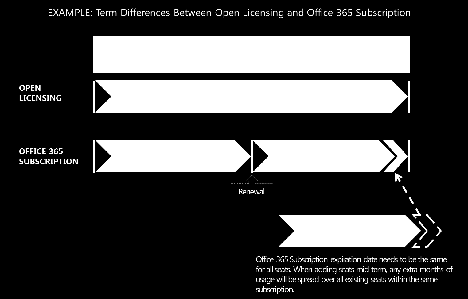 Duration of Open and Open Value Contract Terms and Office 365 Subscriptions All existing program rules and ordering processes of Open and Open Value remain the same for Office 365 as they do for