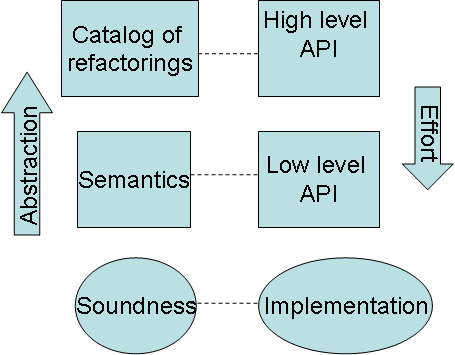 102 Figure 5.7: Reduction strategy for completeness proof. B-R stands for B-Refactorings. All B-Refactorings are applied from left to right. Figure 5.8: Semantics-based reasoning versus catalog-based reasoning.