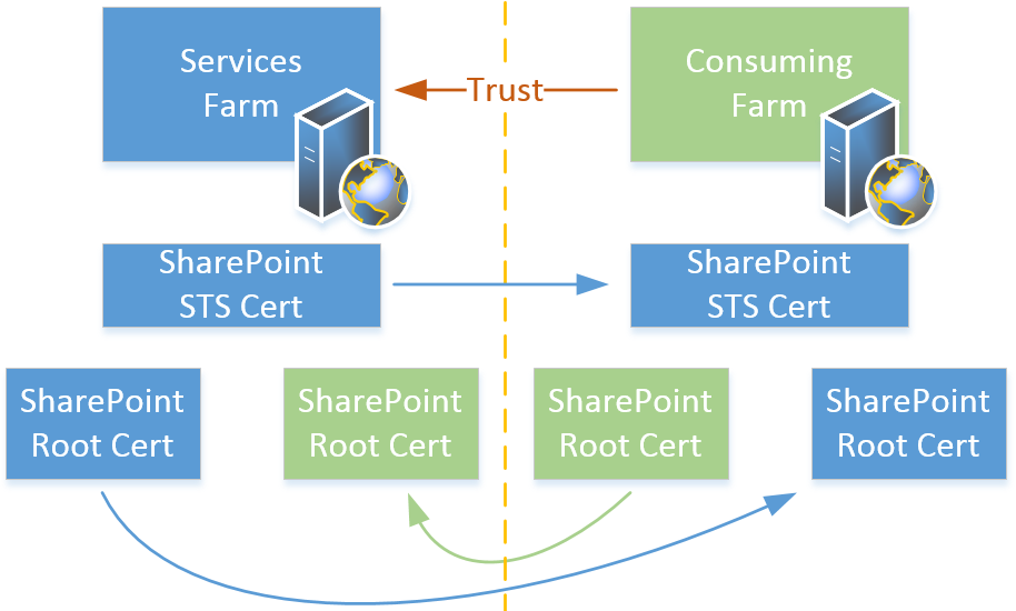 FIGURE 2 Trust is created by exchanging certificates between farms.