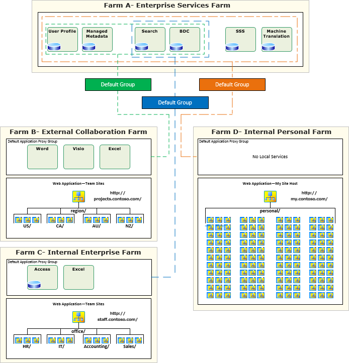 FIGURE 3 A design of how to utilize a federated services farm. Federated service applications across farms connected by WAN links There are a number of services that are supported across a WAN.