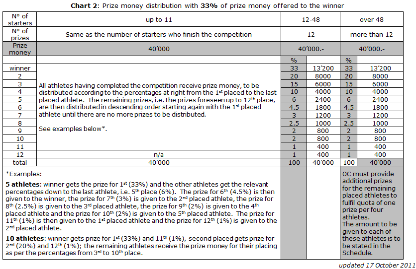 In case of a tie for the 12 th place in a competition with 12 to 48 starters, the prize money foreseen for the 12 th place will be divided equally among the athletes concerned.