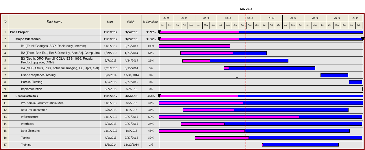 V3 PASS Project Status Gantt Chart Planned Task Duration