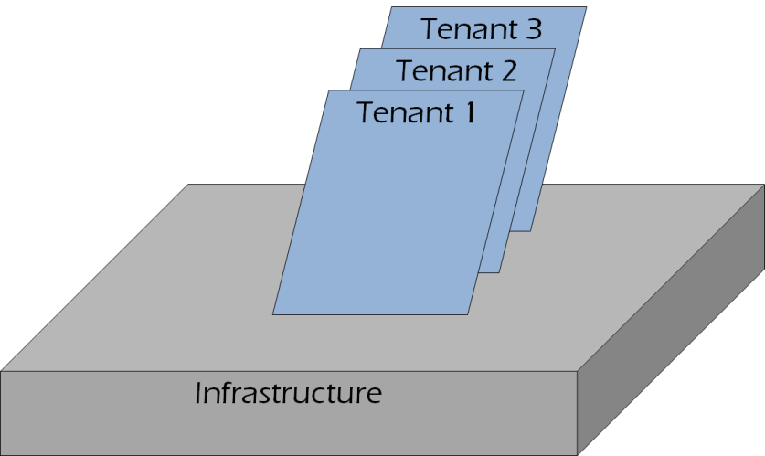 Approaches of Multi-Tenancy Approaches in Multi-Tenancy 1. Shared infrastructure 2.