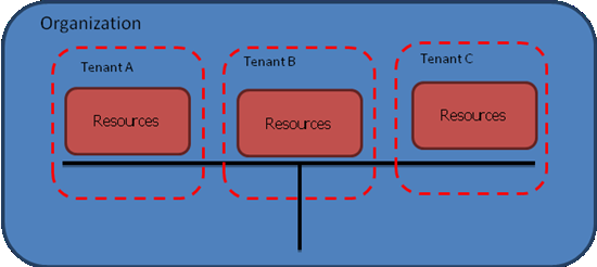 Types of Isolated Infrastructure 1. Total isolation 2. Resource level isolation 3.