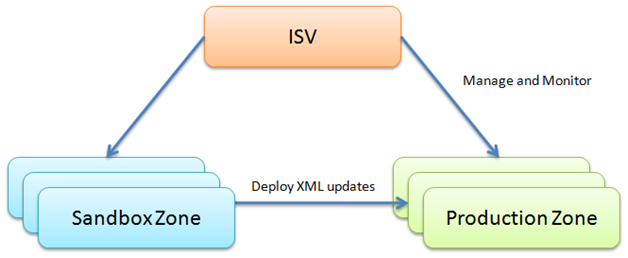Chapter 17: Setup and Administration for ISVs Using a Sandbox for Development We recommend that all ISV customers create at least one dedicated customer tenant for development purposes (i.e. a sandbox) that applications will be published from.