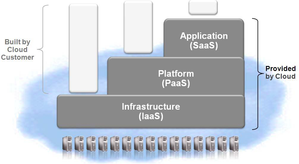 standardisation as a Service flexibility Infrastructure Platforms are pre-integrated