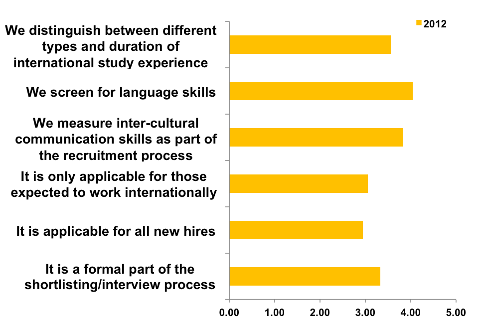 42 5.5. Key MBA skills QS TopMBA.com Jobs & Salary Trends Report attempts to quantify the value of international experience among employers around the world.