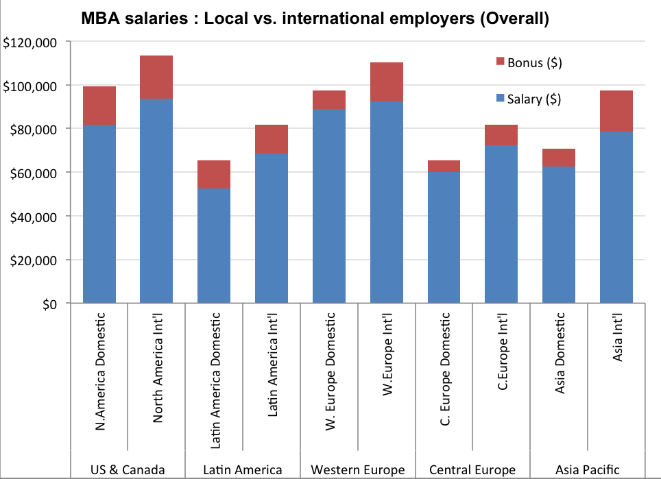 The chart below summarizes this comparison of total compensation offered by local employers compared to international MBA employers (those declaring a mandate to recruit at a regional or global