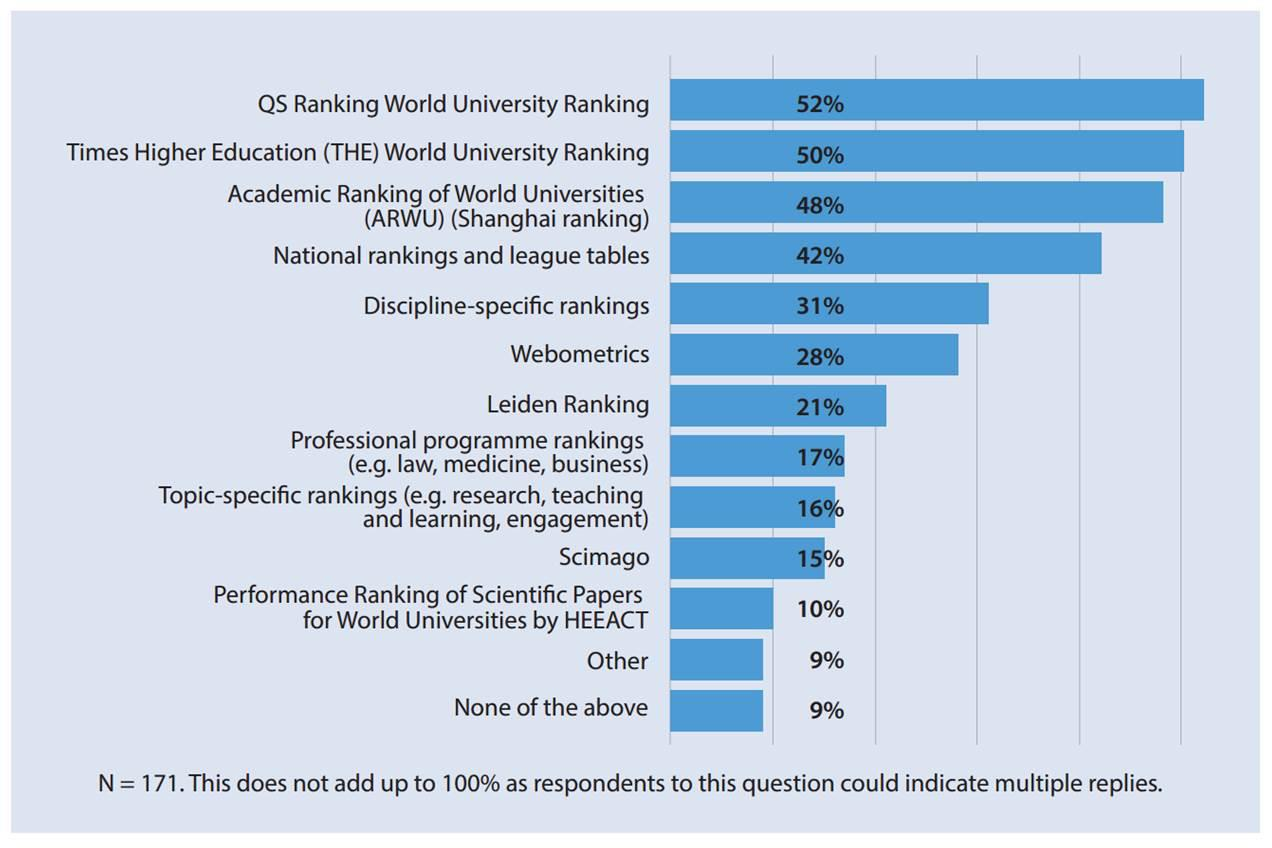 * As per European Universities Association report Rankings in
