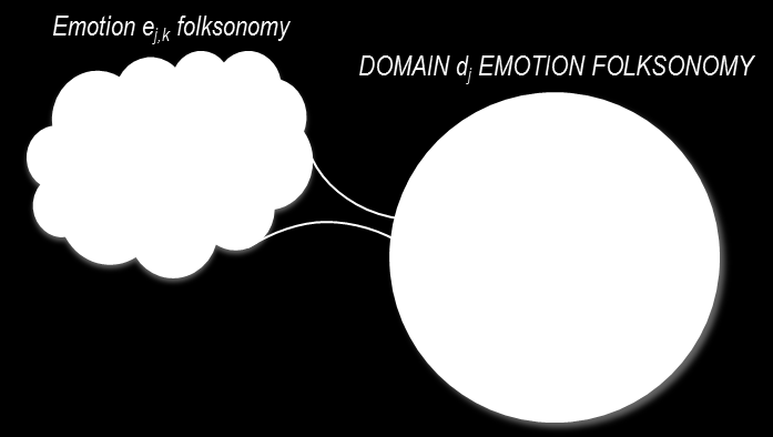A social tag-based emotion-oriented approach for linking domains 31 Domain-dependent emotion folksonomies Particular emotional categories in each domain Each category is composed of a set of