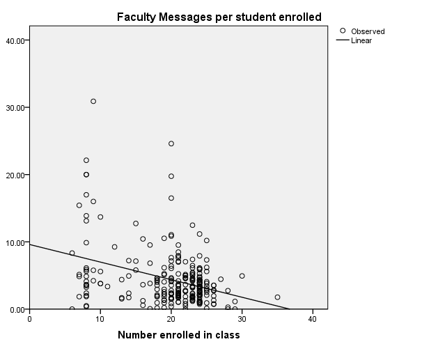 Research Question: As class size increases, does faculty engagement in online discussion forums decrease?