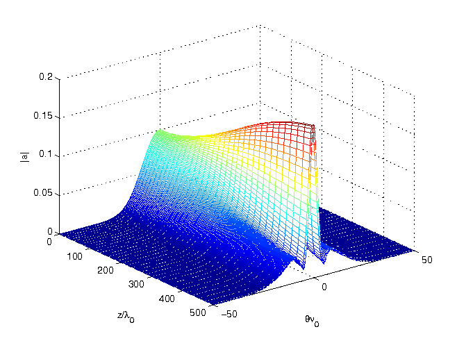 94 Chapter 5. Exponential Rosenbrock-type methods Figure 5.9: Solution of the nonlinear Schrödinger equation (1.21) computed with the exponential Rosenbrock-type method exprb43.