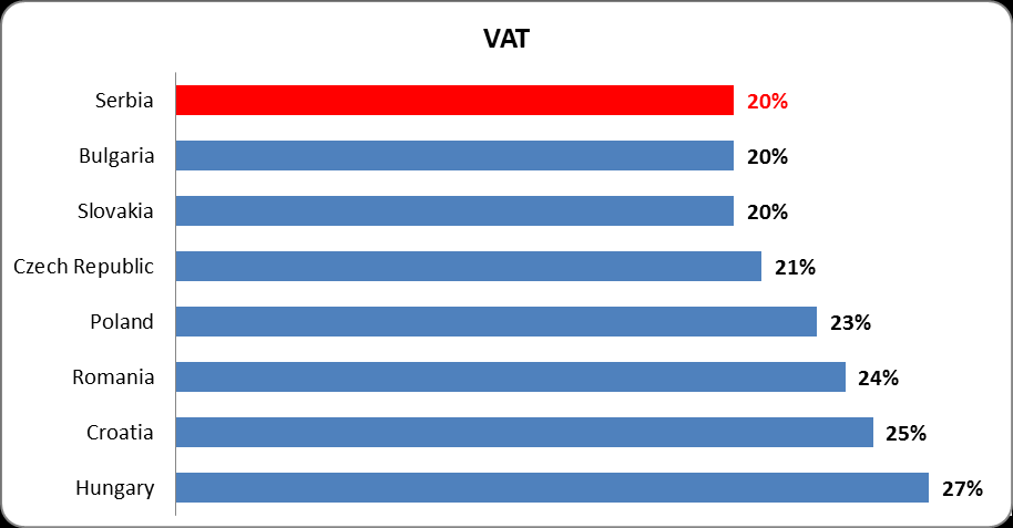 Salary Tax Rates in CEE Source: National IPA s VAT Rates in CEE