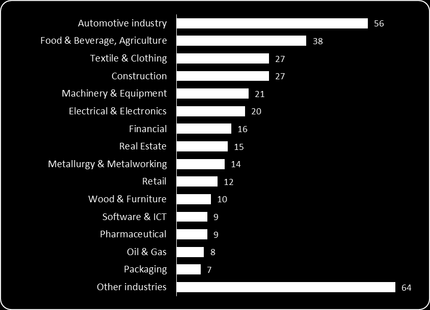 Foreign Investments in Serbia by Number of Projects and by Industry Source: SIEPA The importance of the automotive industry grows takes on even greater significance.