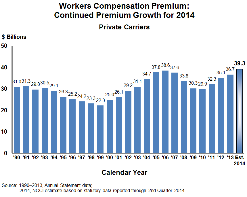 Net written premium for workers compensation is projected to continue its upward trend with 2014 marking the fourth consecutive year of premium increases.