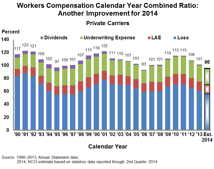 NCCI s preliminary estimate of the 2014 net combined ratio for workers compensation suggests a third year of improvement.