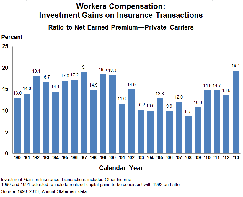 Final reported workers compensation investment gains on insurance transactions (IGIT) for Calendar Year 2013 were higher than previously estimated.