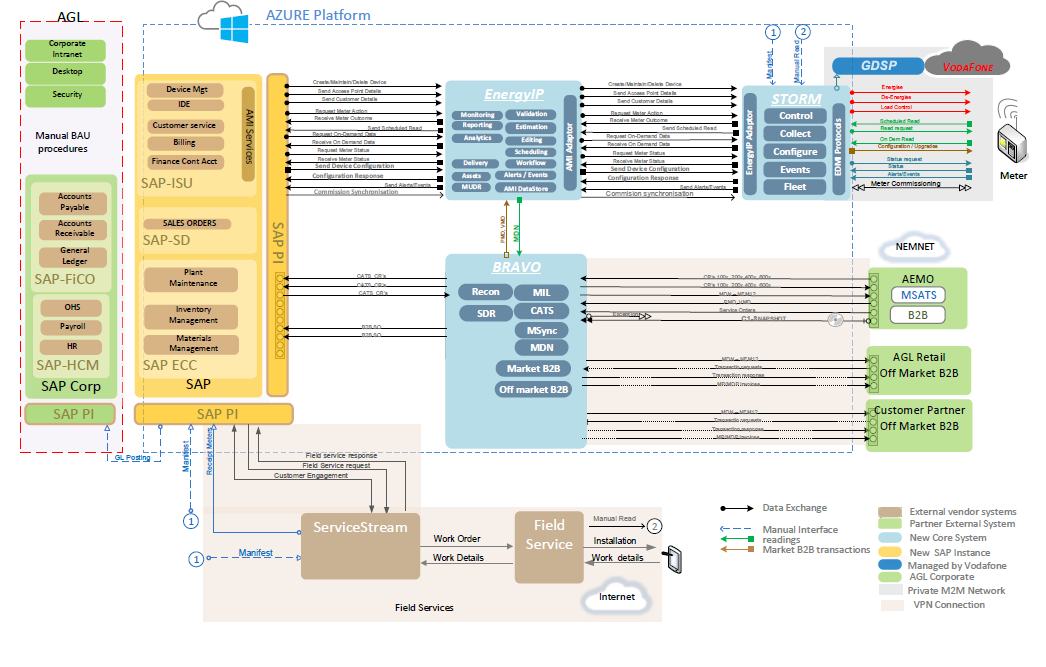 Old: Three-tier architecture Customer example SAP MDM HES 2015