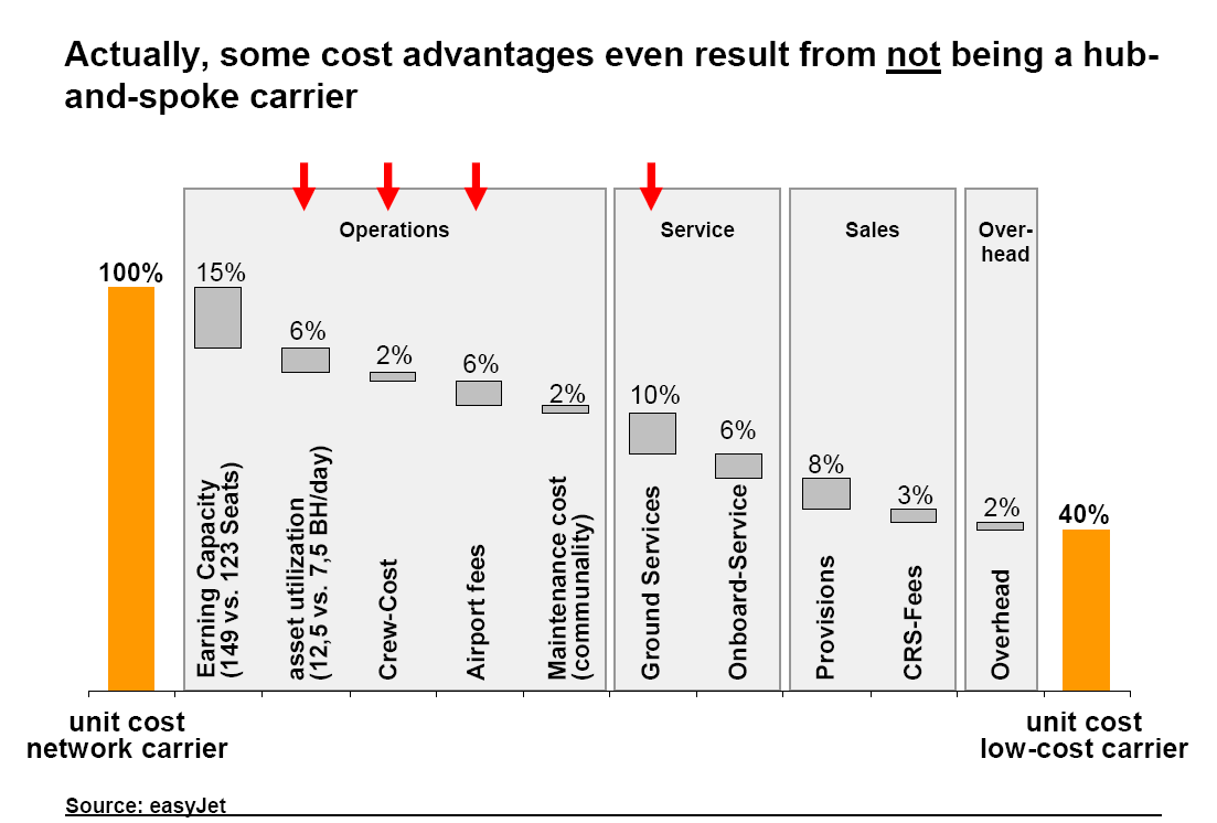 Cost Advantage for Low Cost Airlines Vorlesung