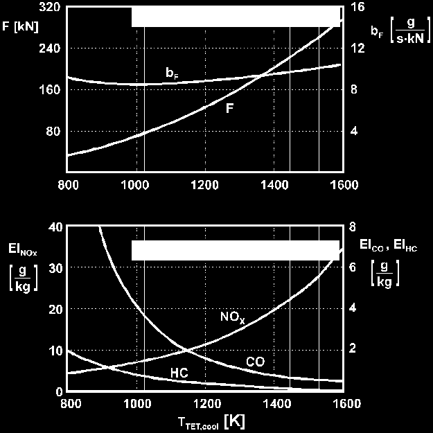 Dependency of emission characteristics and load level Take-off thrust Specific fuel