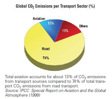 Comparison to other pollution emitters Share of aviation in the global CO2-emissions in