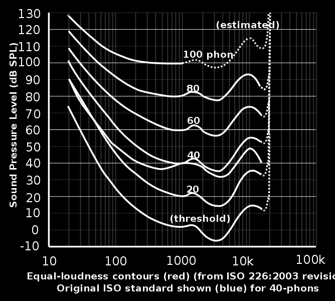Correlation between sound,
