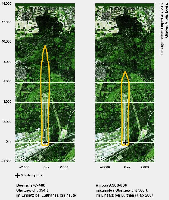 Sound emission: comparison of noise distribution contours Comparison of Boeing 777 and Airbus A340 Take-off 85 db(a) contours - The noise of an aircraft is not evenly distributed in all