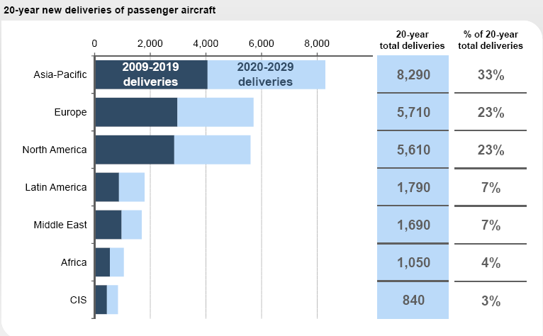 20-Year Aircraft Deliveries