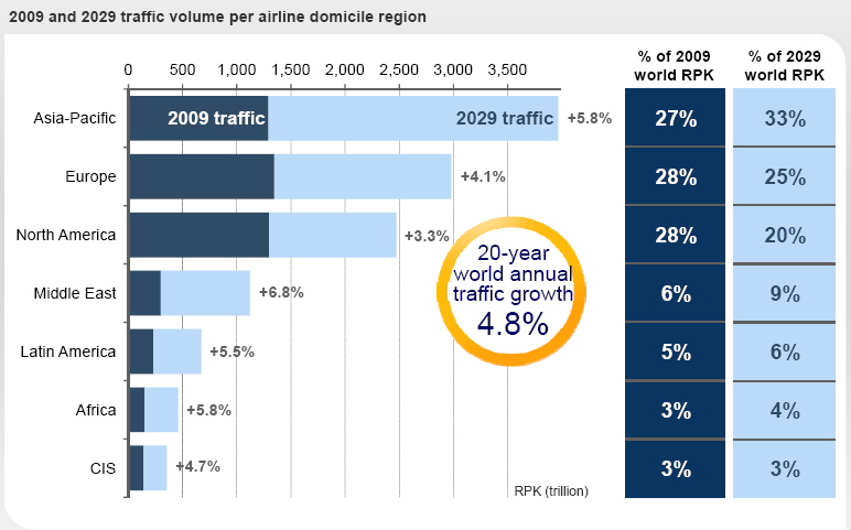 Asia-Pacific Airlines will lead
