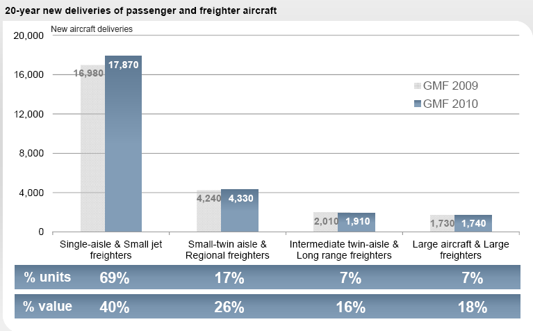 New Aircraft Demand for next 20 years Passenger aircraft ( >100