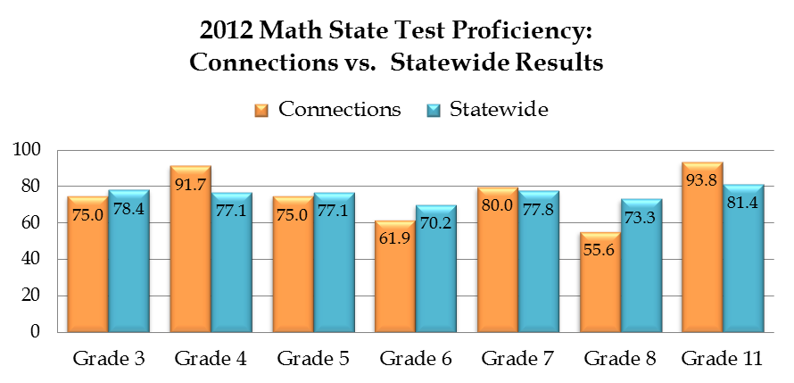 2012-13 State Assessment Results Mathematics IACA Math Proficiency SY 1213 Grade 3 4 5 6 7 8 11 N 8 12 12 21 20 27 16 % 75.0 91.7 75.0 61.9 80.0 55.6 93.