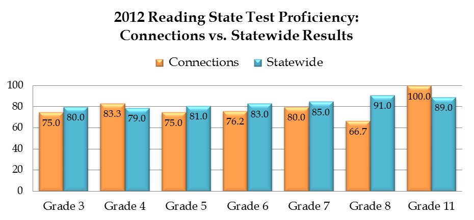 Reading IACA Reading Proficiency SY 1213 Grade 3 4 5 6 7 8 11 N 8 12 12 21 20 27 16 % 75.0 83.3 75.0 76.2 80.0 66.7 100.